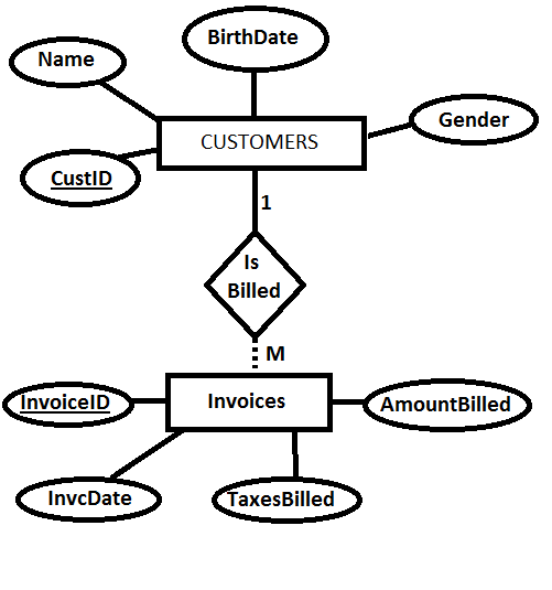 entity relationship diagrams   learn by marketingexample of cardinality in an erd