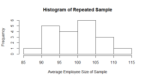 Average of repeated samples plotted in histogram
