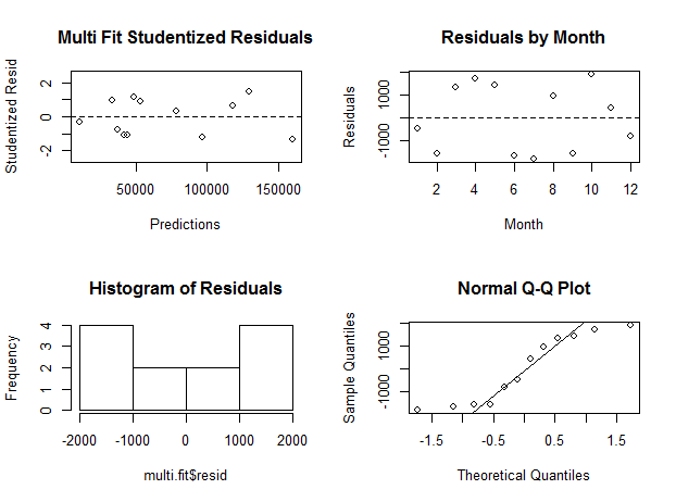 Residual Analysis for Multiple Regression