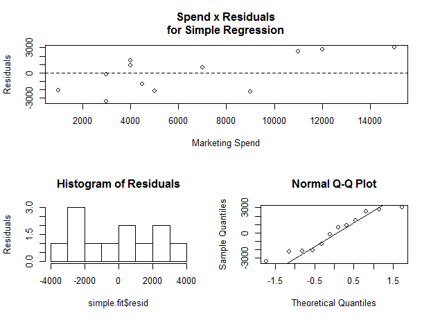 Residual plots for simple linear regression