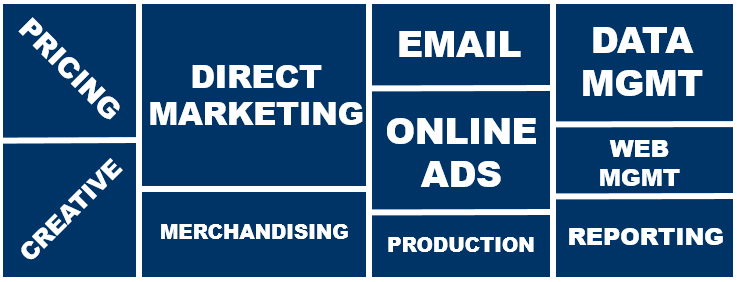 10 Pieces to Marketing