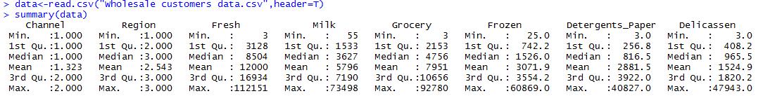 Summary Data for Wholesale Customer Data