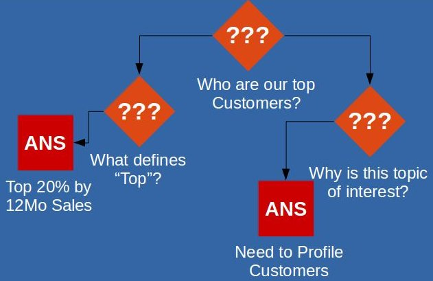 Ask Deeper Questions to Build a Better Report