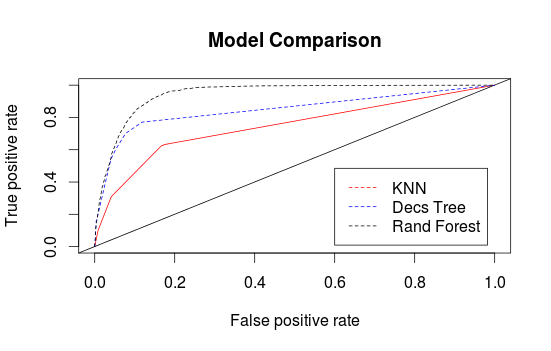 ROC Curve Example Plot from ROCR package