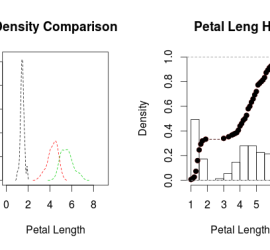 Density and CDF Plots from Iris Data Set