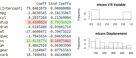 Example of Standardized and Unstandardized Regression Coefficients