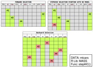 Example of Stepwise Regression - Forward Selection, Backward Elimination, and Bidirectional selection.