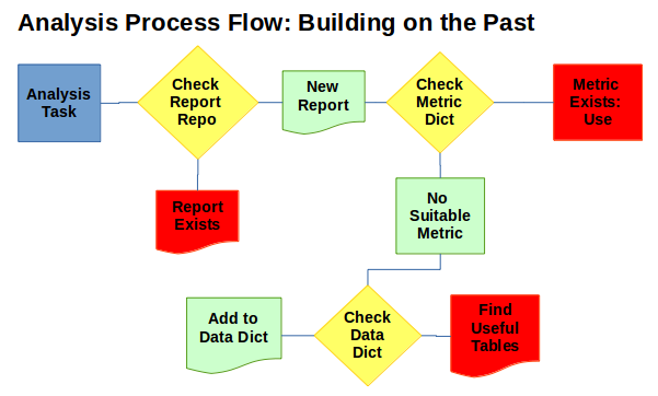 A possible process flow a research repo, data, and metric dictionaries