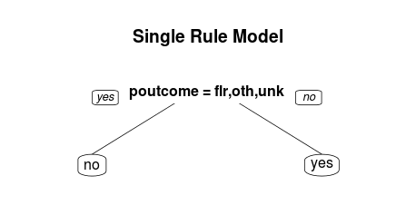 Single Rule from Decision Tree Using maxdepth = 1