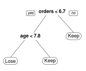 Two Variable Decision Tree for Retention