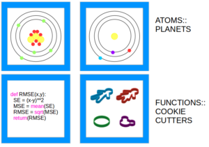 You learn about atoms by comparing them to planets. You could learn about functions by comparing them to a cookie cutter.