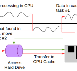 A Basic Flow of Parallel Processing on a Single Core