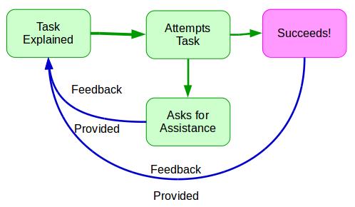 Providing feedback is critical.