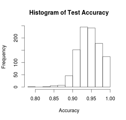 Test accuracy from using rpart in parallel foreach