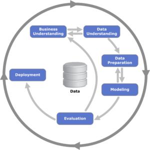 CRISP DM is an iterative data mining framework.