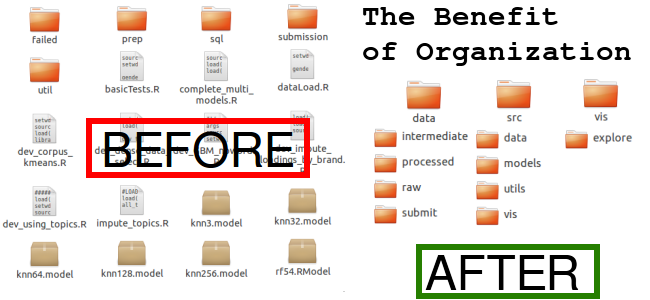 The Benefit of Keeping Code Organized