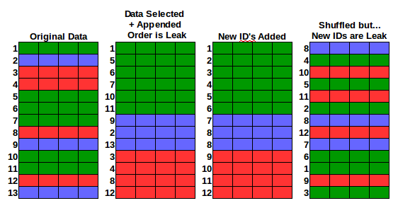 Kaggle Data Leak Example
