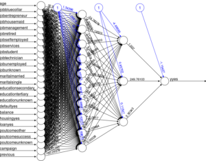 Neural Network with Multiple Hidden Layers