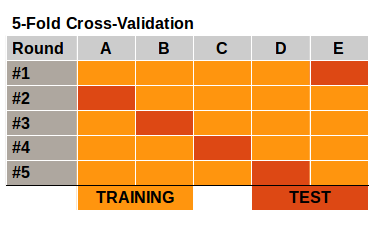 5-Fold Cross-Validation Example