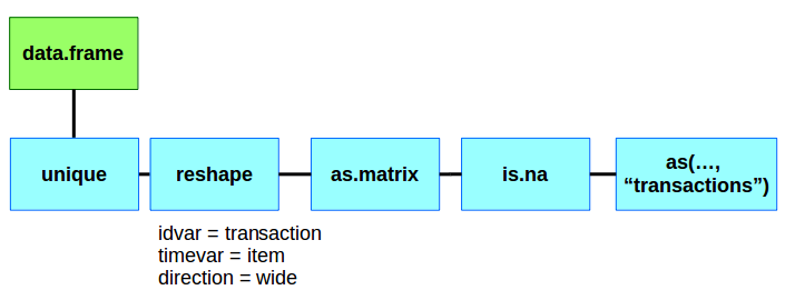 Working with arules transactions and read transactions