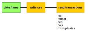 arules transaction from Data.Frame via csv