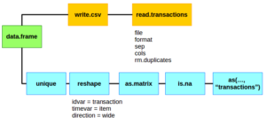 arules transaction creation from data.frames