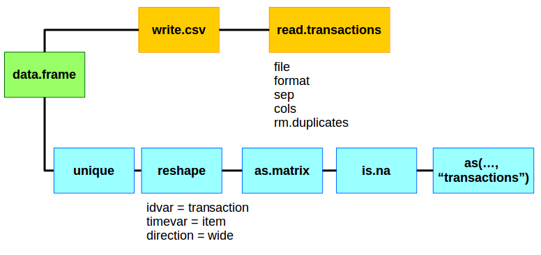 Working with arules transactions and read.transactions – Learn by ...