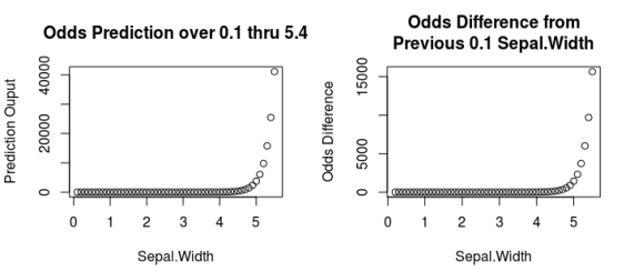 Odds from a Logistic Regression Model