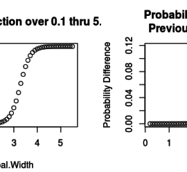Logistic regression probabilities follows a logistic curve and the differences form, what looks like a t distribution